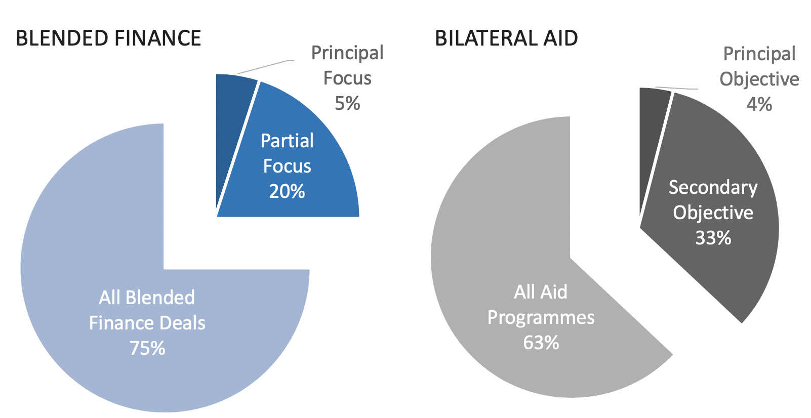 Blended finance vs bilateral aid in gender
