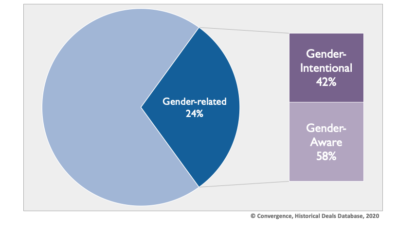 Figure 2: Proportion of blended finance transactions with a demonstrated gender focus
