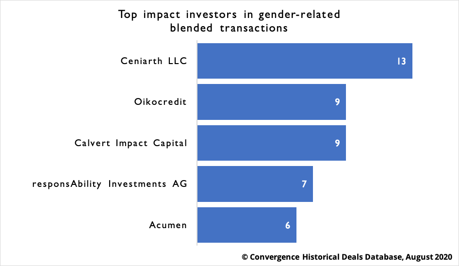 Top impact investors in gender-related  blended transactions
