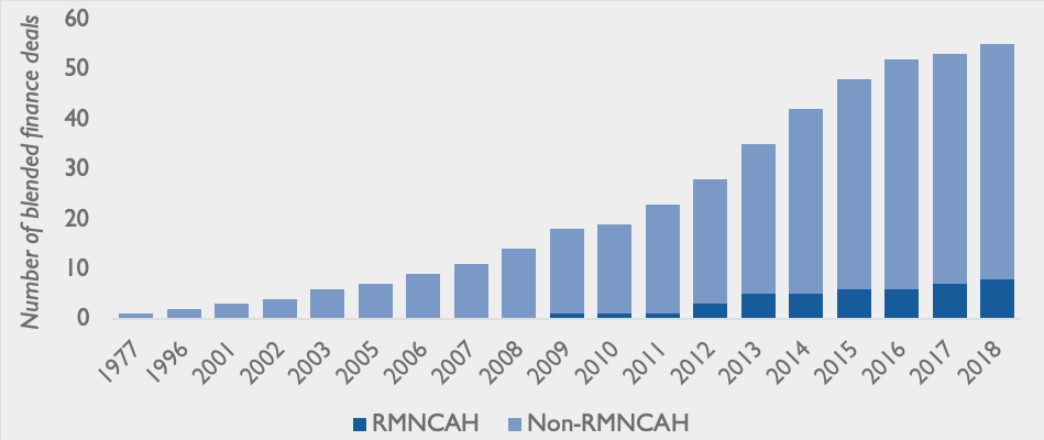RMNCAH blended finance growth