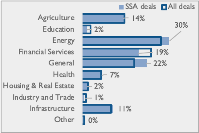 Blended finance transactions targeting SSA by sector