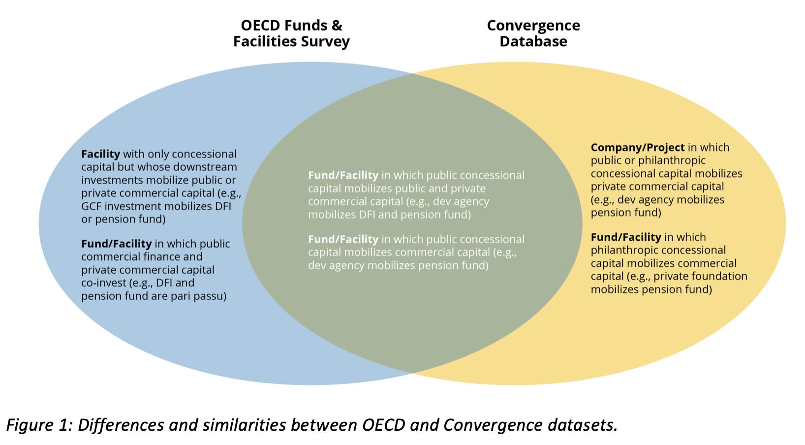 Five takeaways from the OECD's survey on blended finance funds & facilities