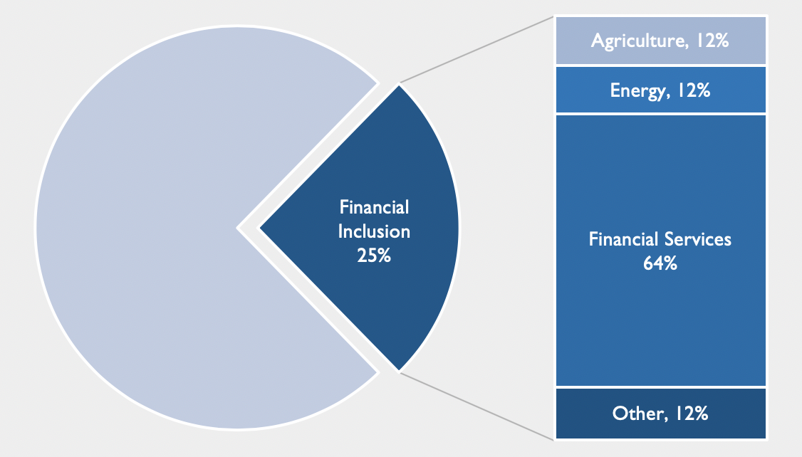 Blended finance for financial inclusion