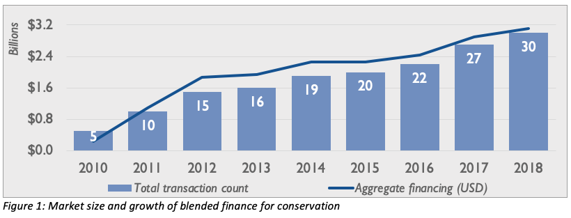 Scaling blended finance solutions for conservation finance