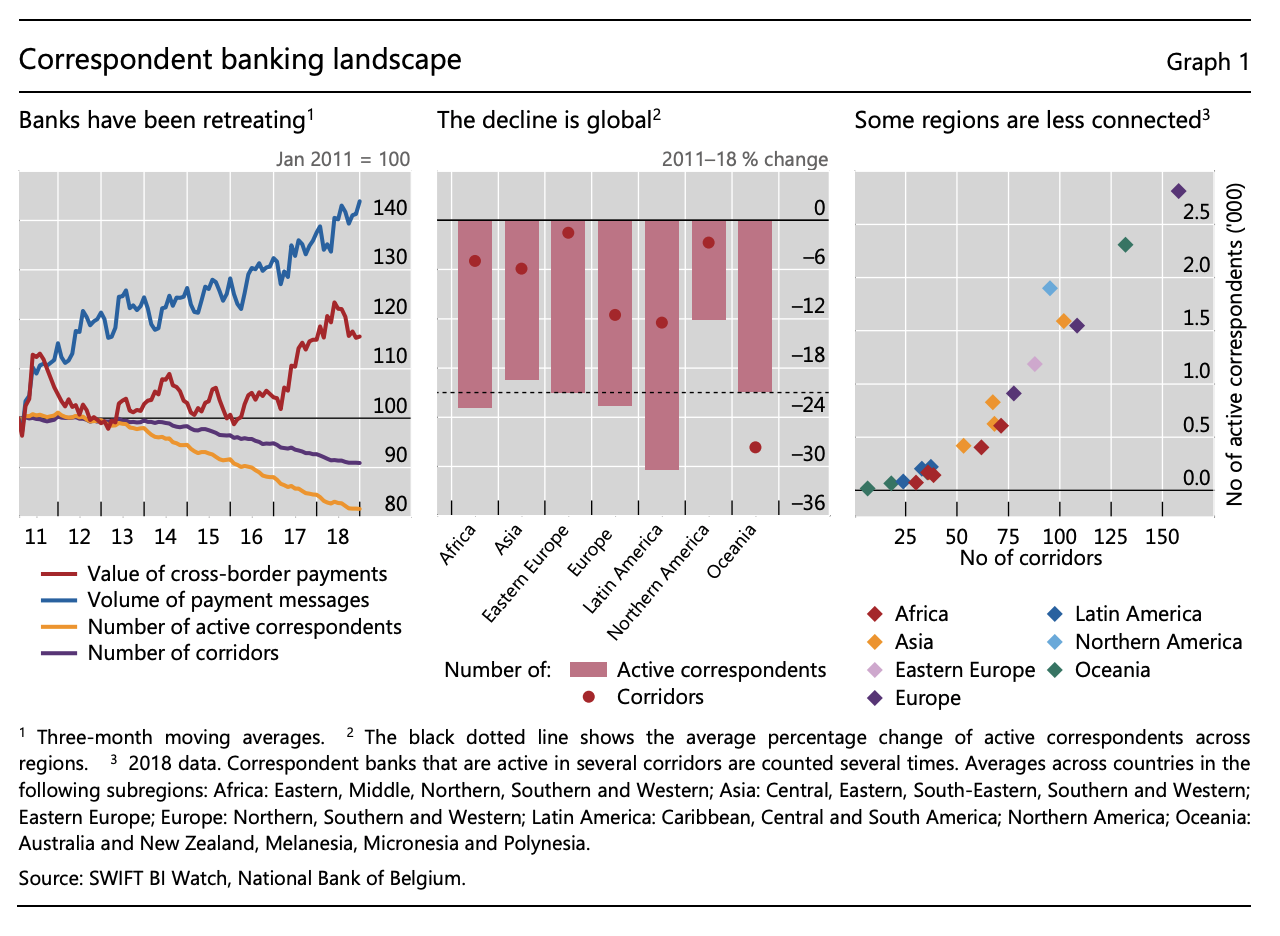 swift-correspondent-banking-decline