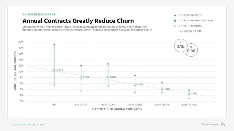 Annual vs. Monthly Churn - ProfitWell