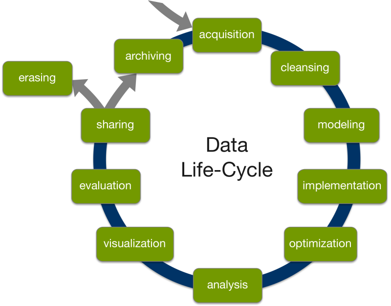 The data life cycle model gives an orientation for data-literacy-oriented teaching, for both teachers and students