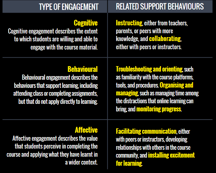 The three types of engagement