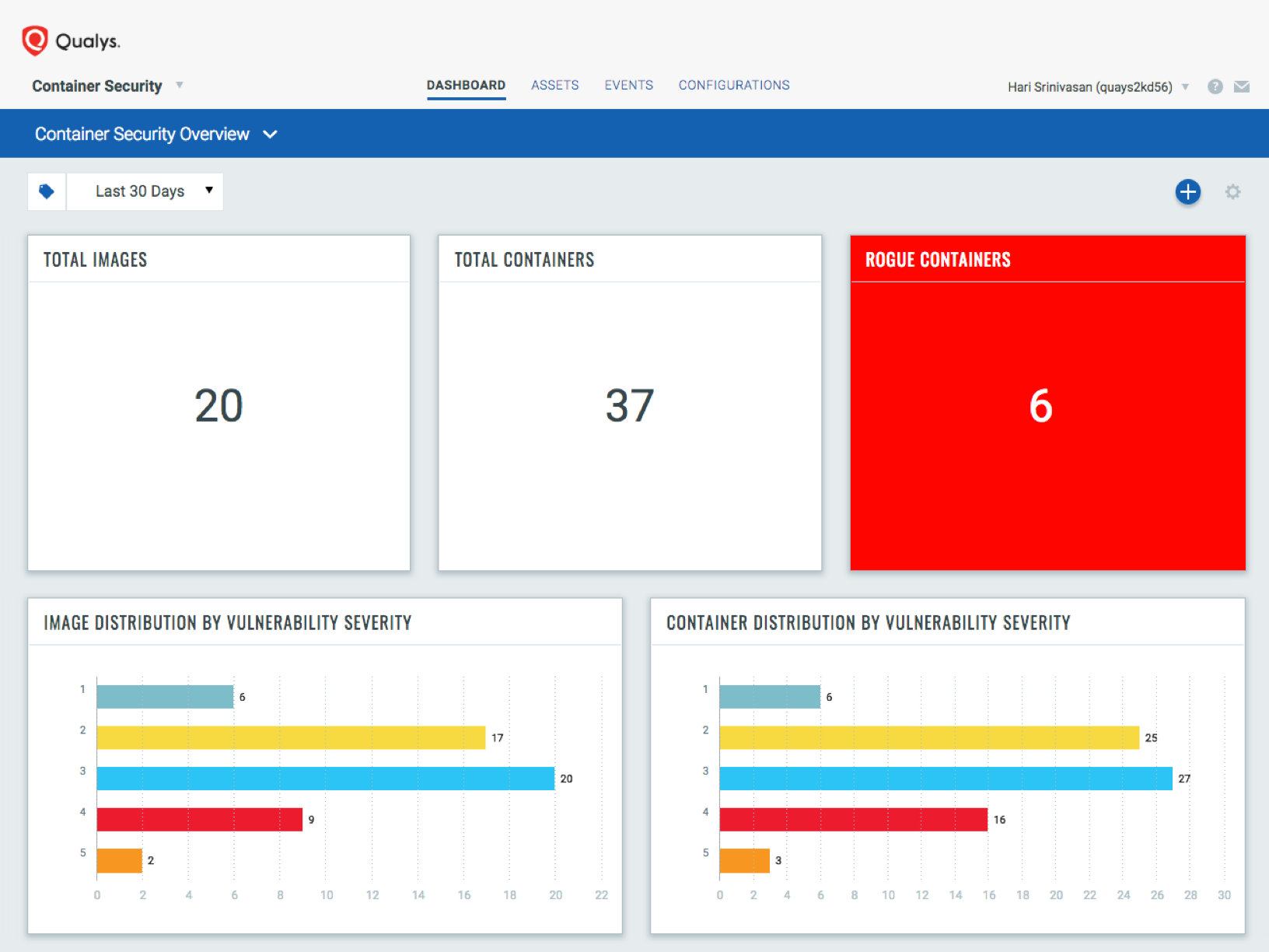 Qualys Container Security Dashboard Example