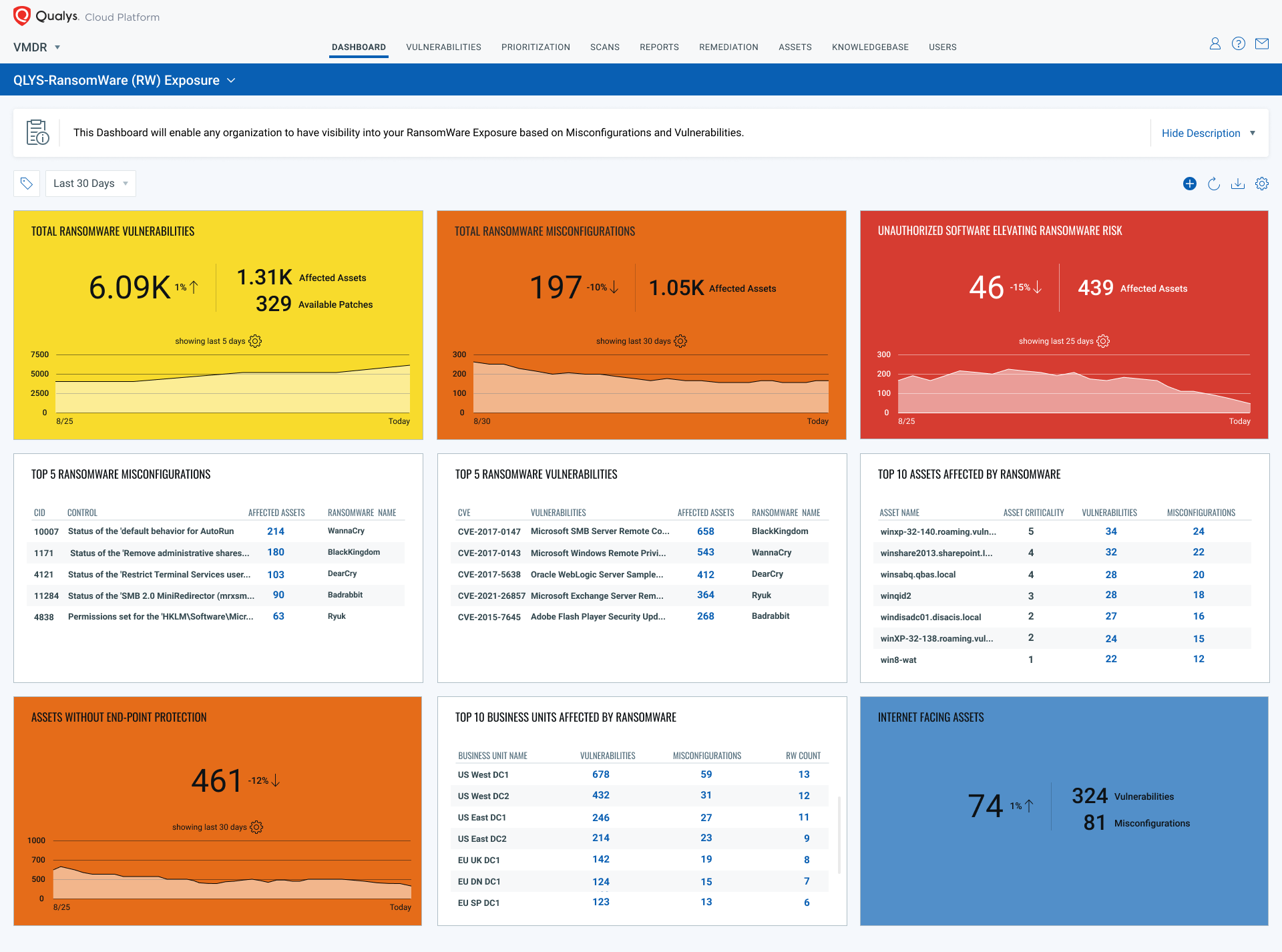 Qualys Ransomware Risk Assessment dashboard