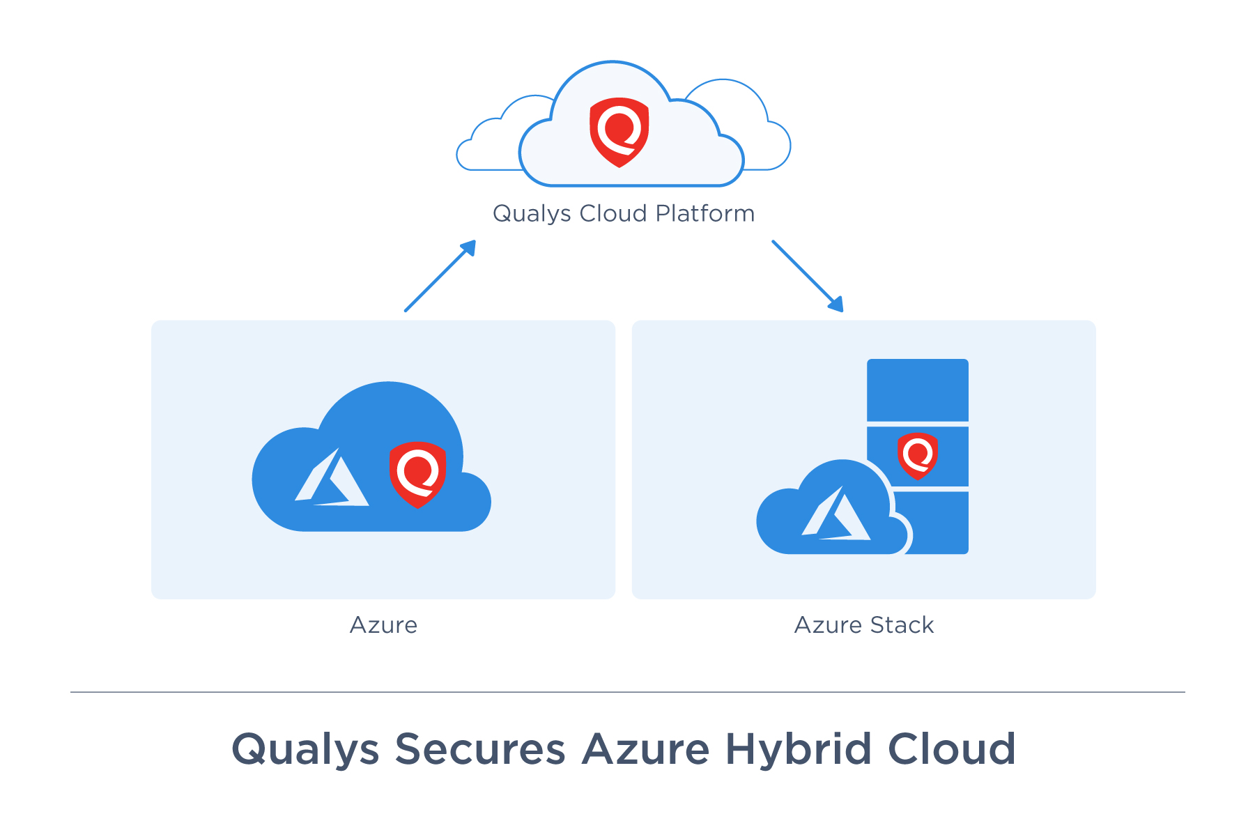 Qualys Delivers Security Built into Microsoft Azure's Hybrid