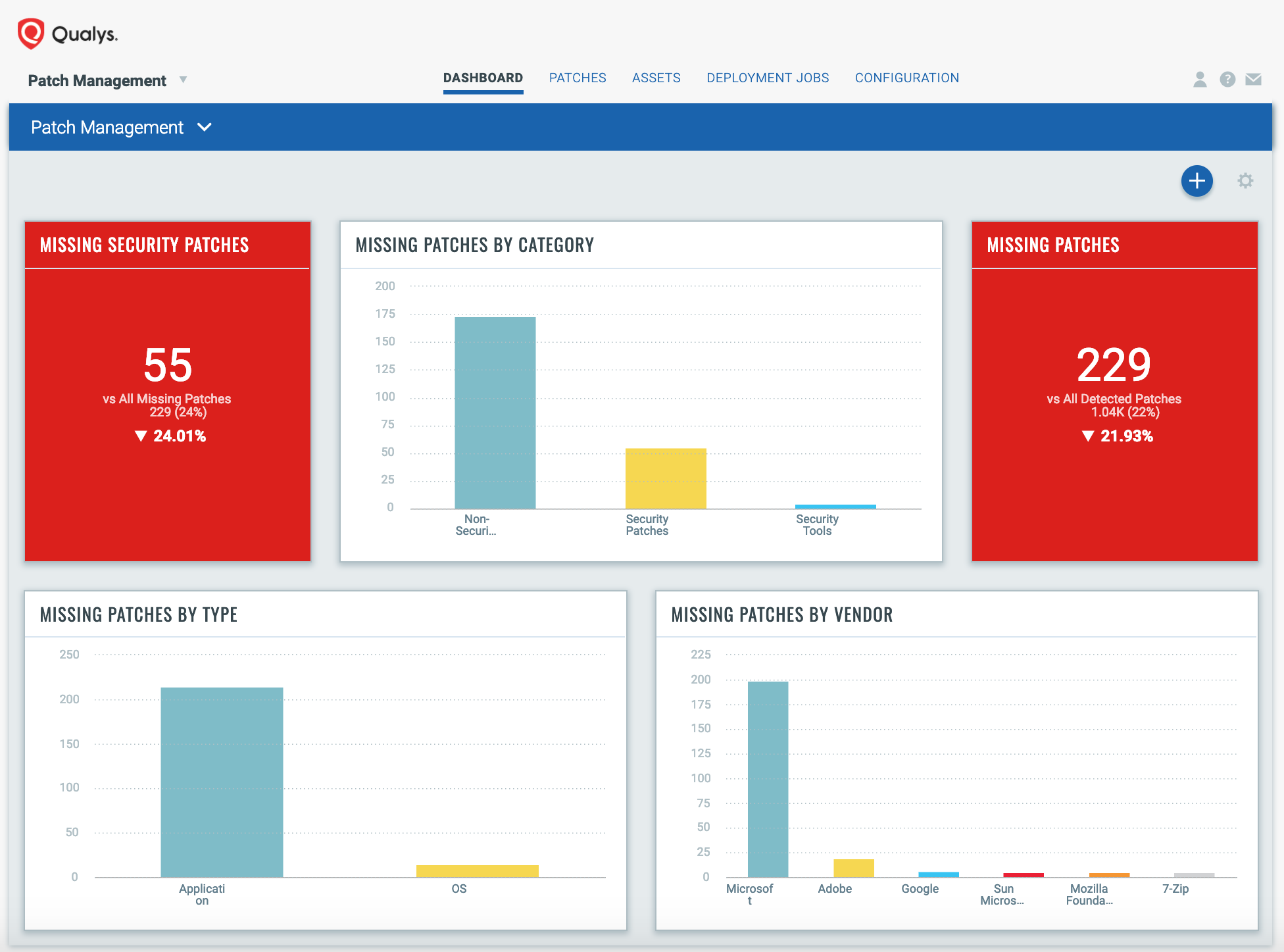 Qualys Introduces Patch Management App to Help IT and Security Teams