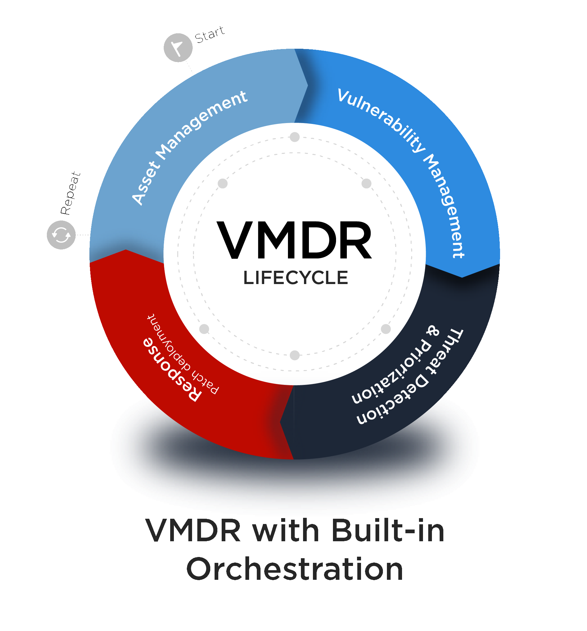 VMDR-Built-in-Orchestration
