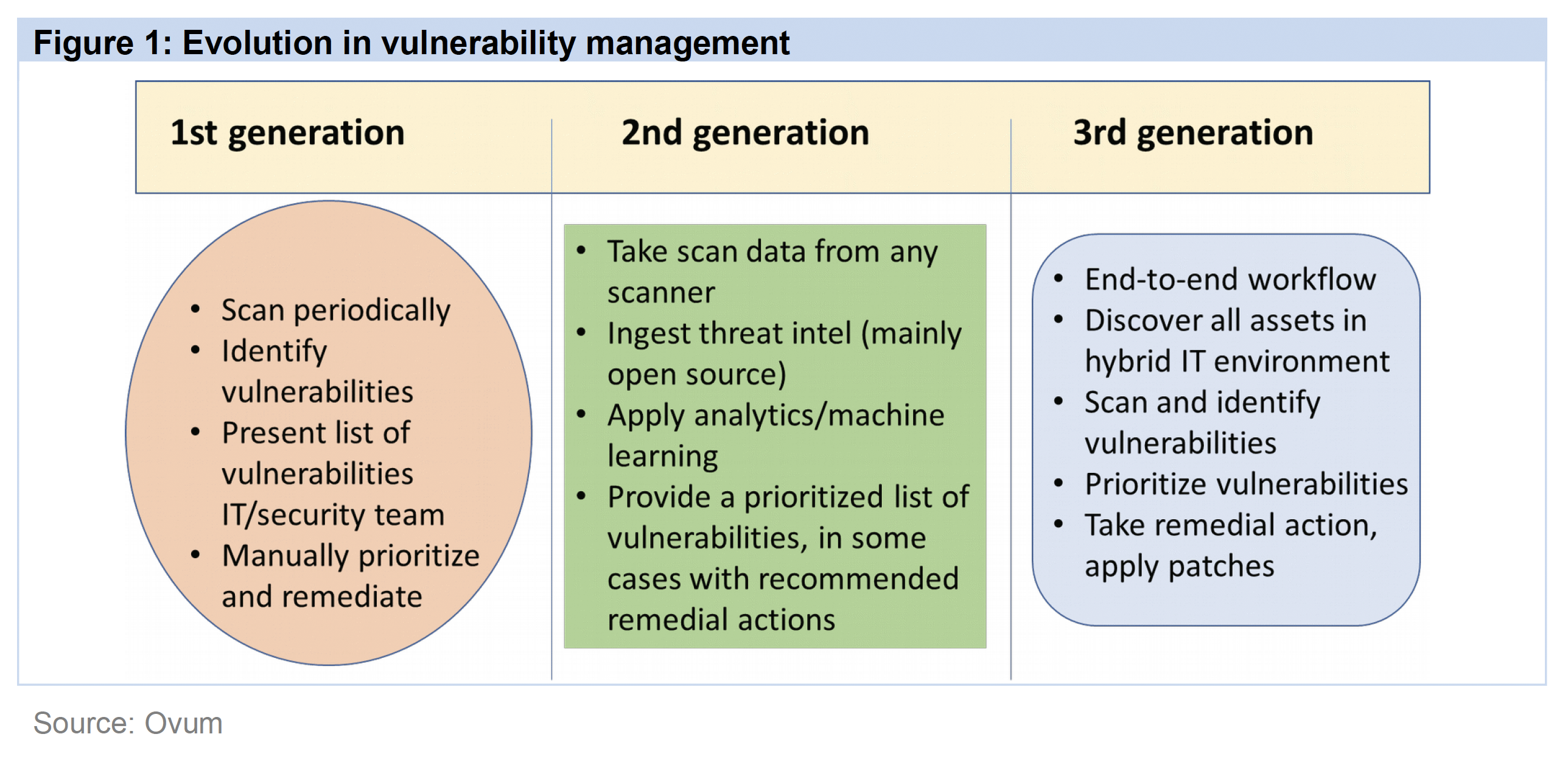 Figure 1: Evolution in Vulnerability Management