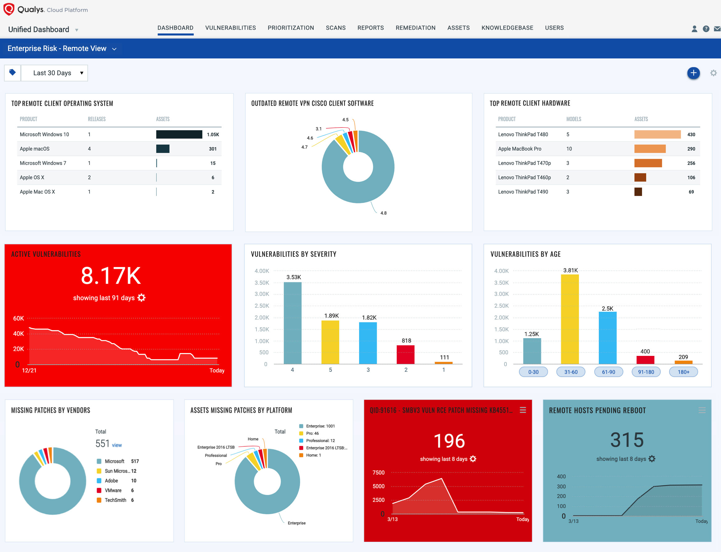 Unified Dashboard