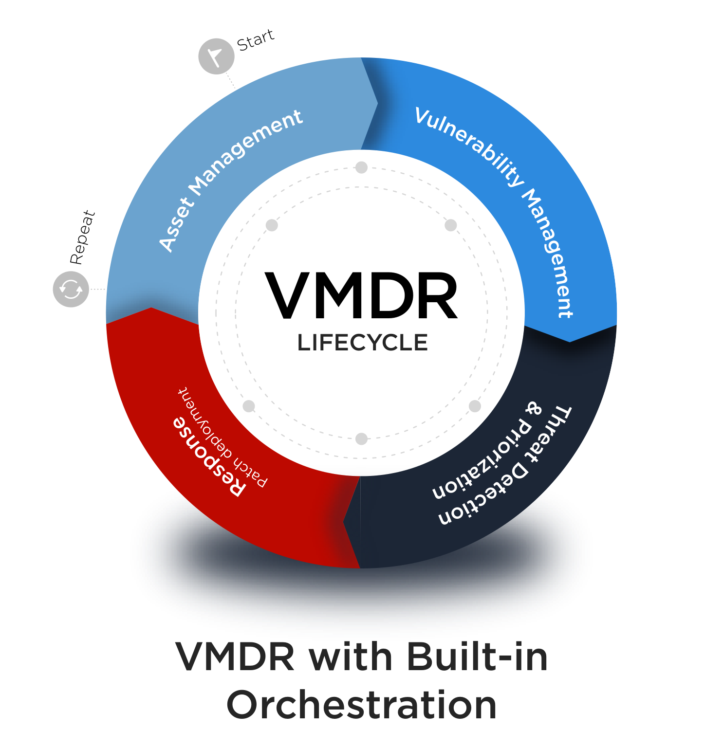 VMDR Lifecycle