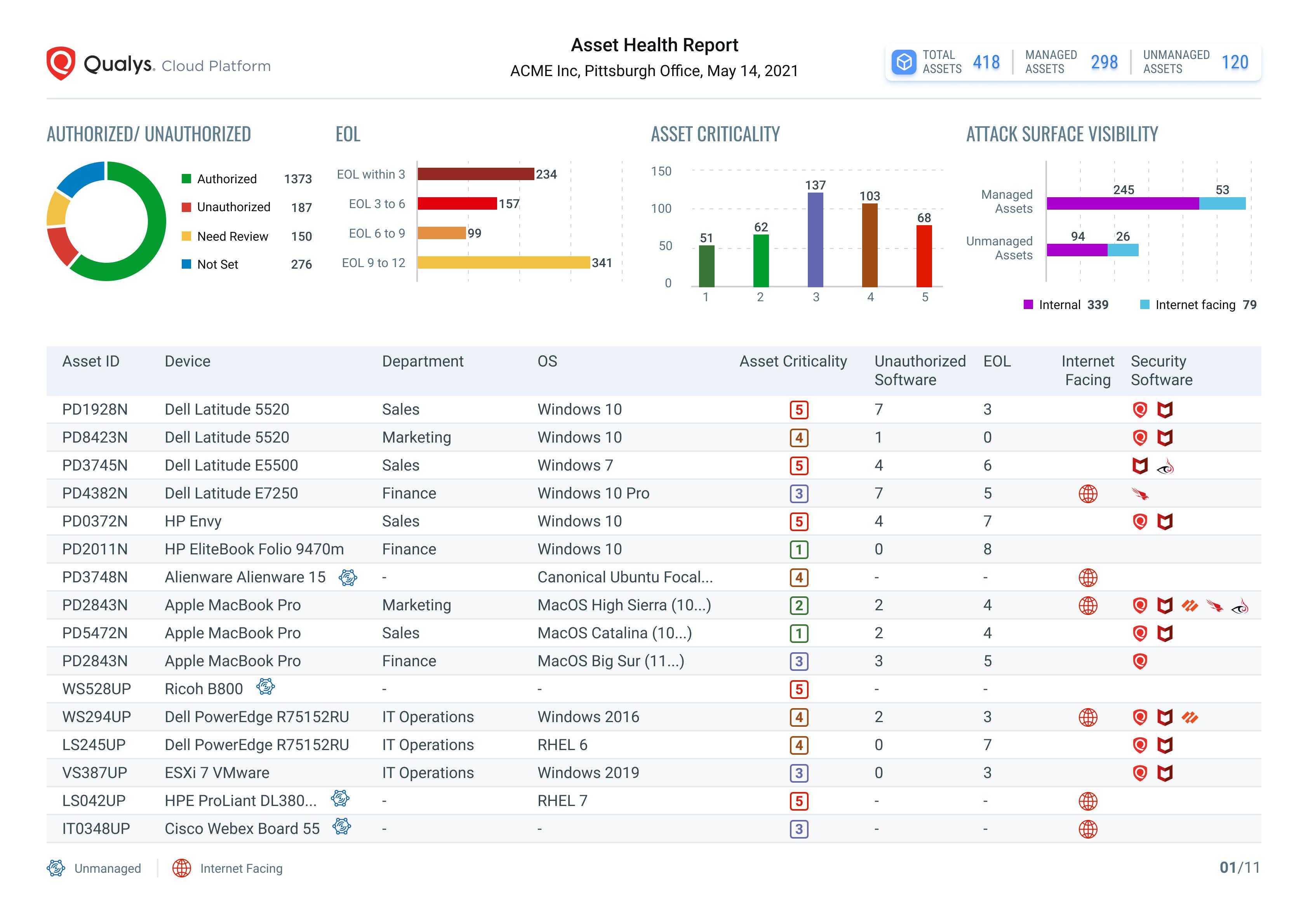 Asset Health Report