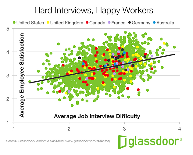 Glassdoor Hard Interviews, Happy Workers