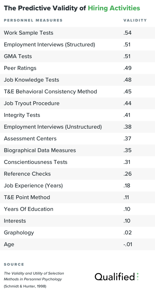 The Predictive Validity of Hiring Activities