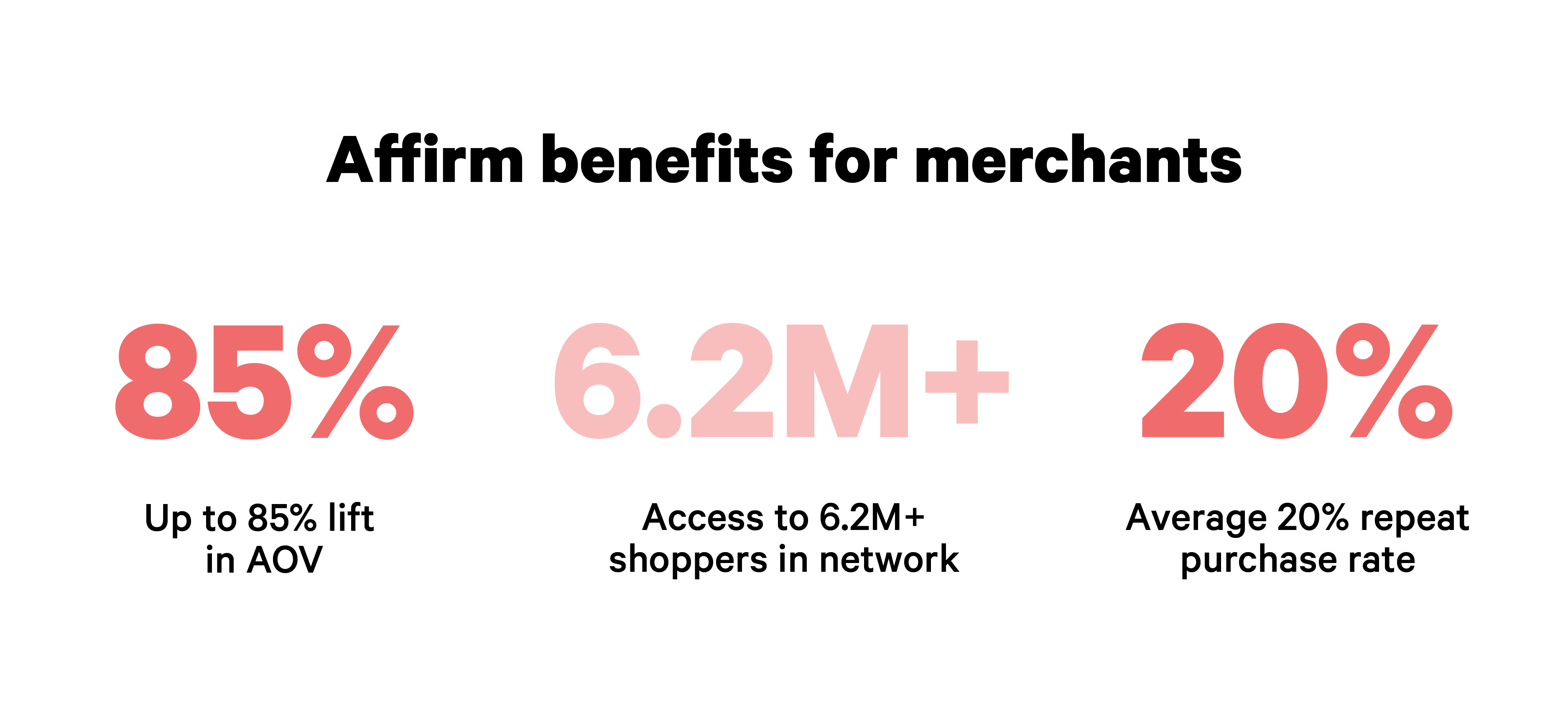 Graphic showing AOV and repeat purchase increases for merchants that partner with Affirm