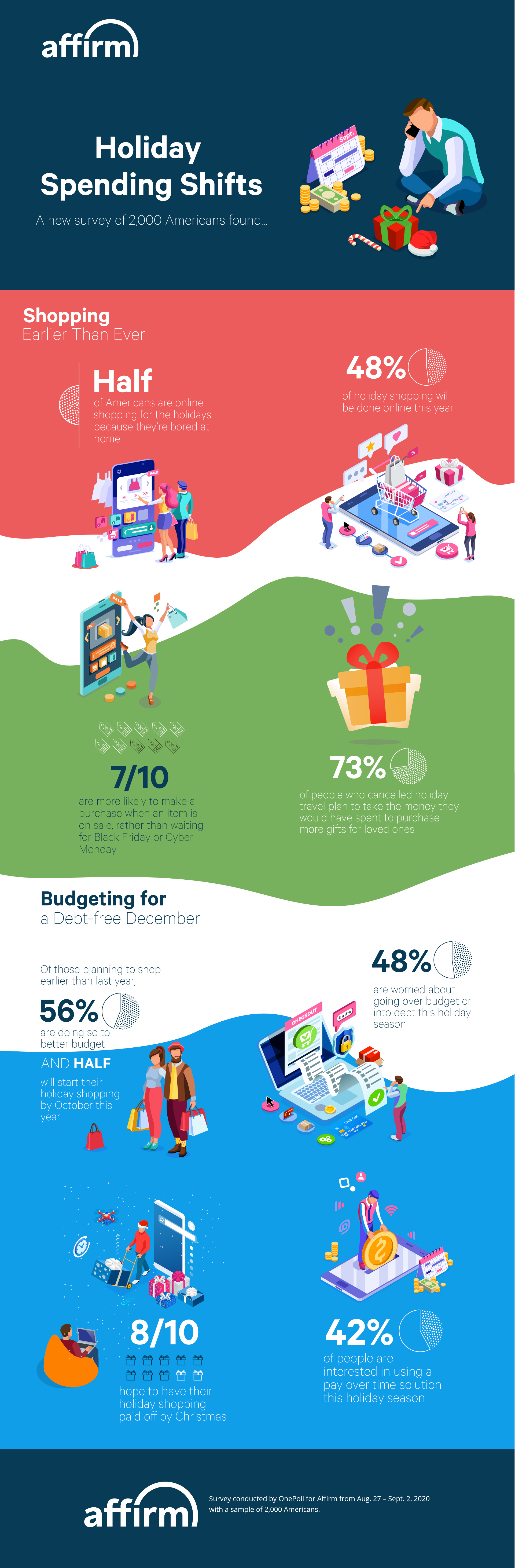Affirm Holiday Survey Infographic