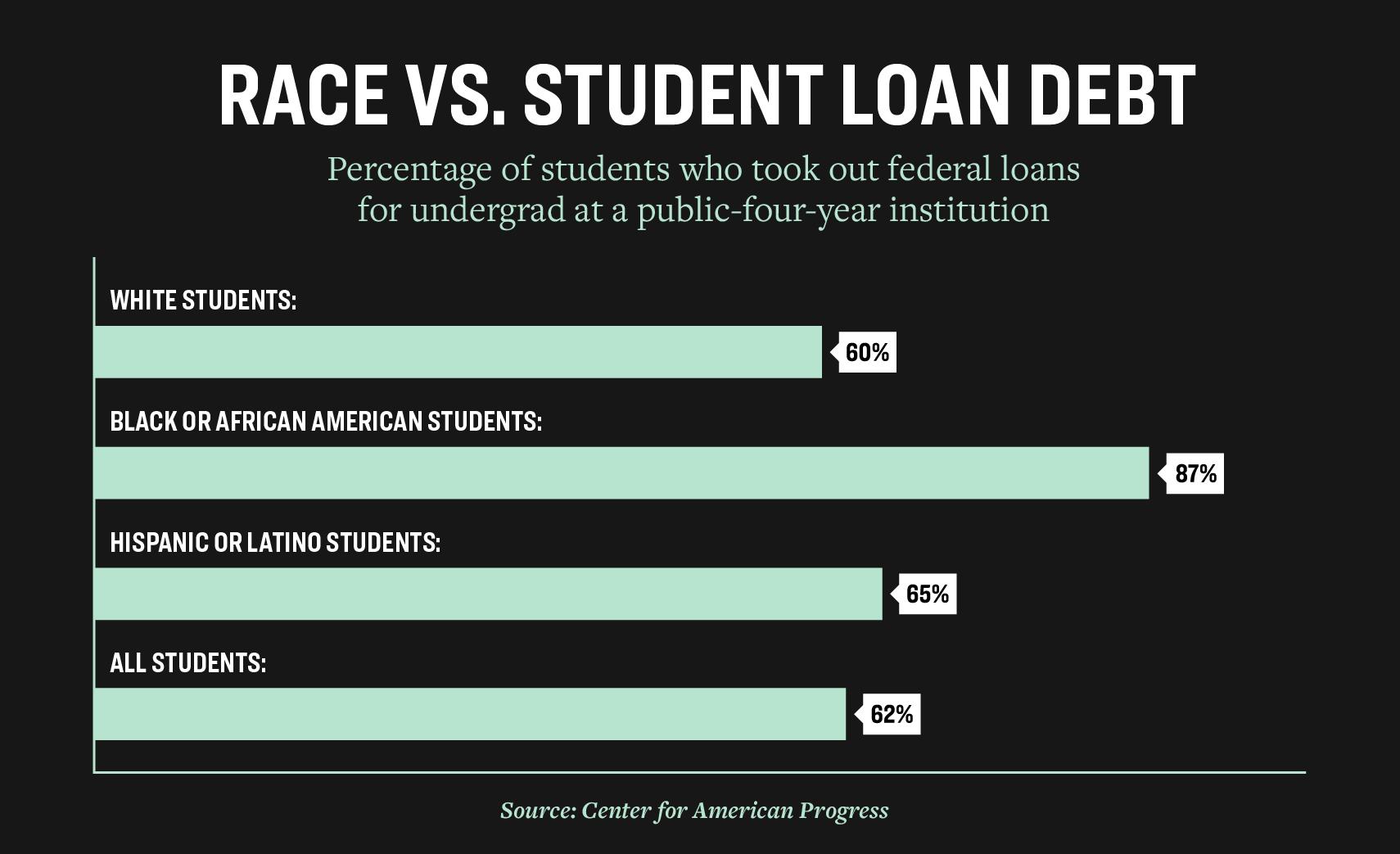 My Plan To Cancel Student Loan Debt On Day One Of My Presidency Elizabeth Warren