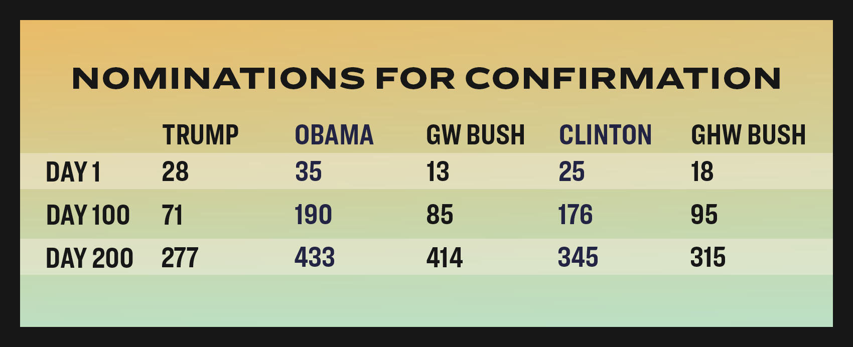 how many nominations for confirmation Trump, Obama, GW Bush, Clinton, and GHW Bush on their 1st, 100th, and 200th day in office.