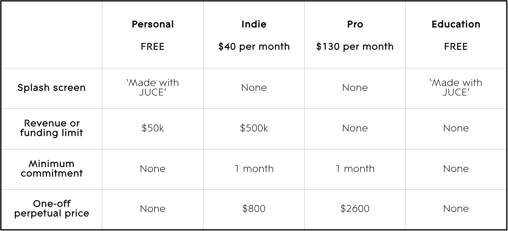 JUCE 6 pricing table