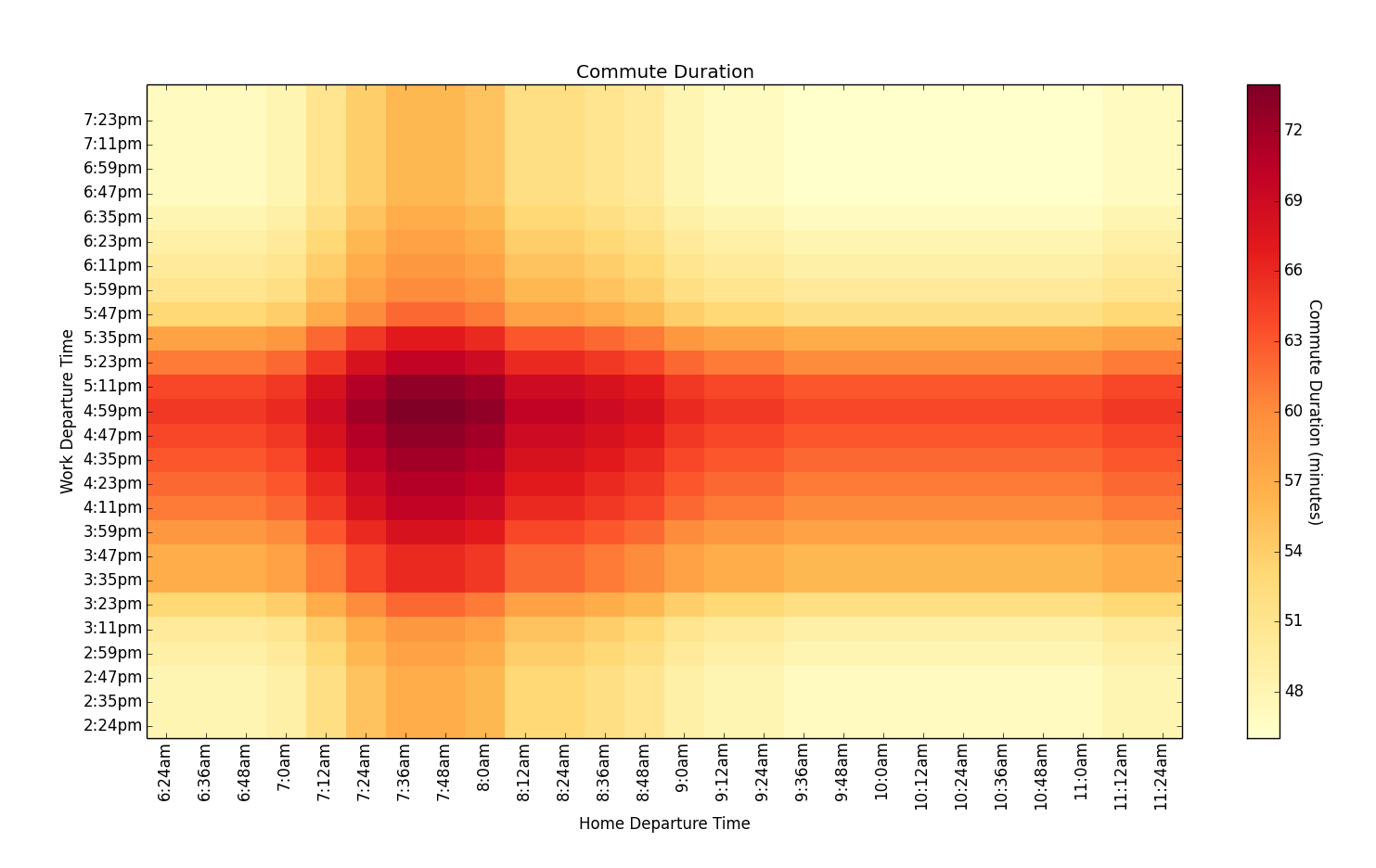 Heatmaps: Graphing 3D data