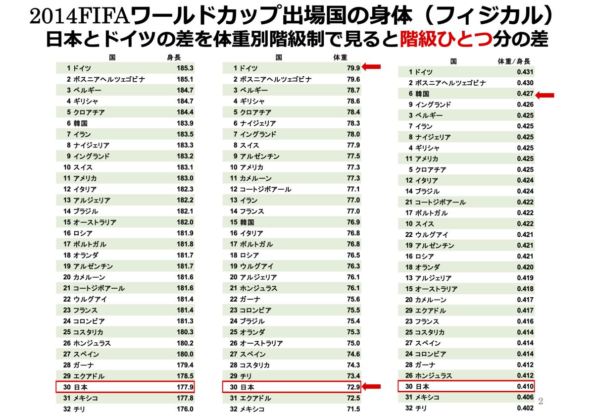 日本とドイツのアスリート体格差