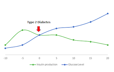 Reversing Type 2 Diabetes Progression Graph