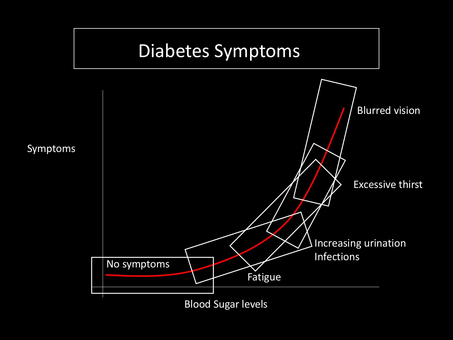 symptoms of diabetes is related to the severity of the condition and how long someone has had diabetes for