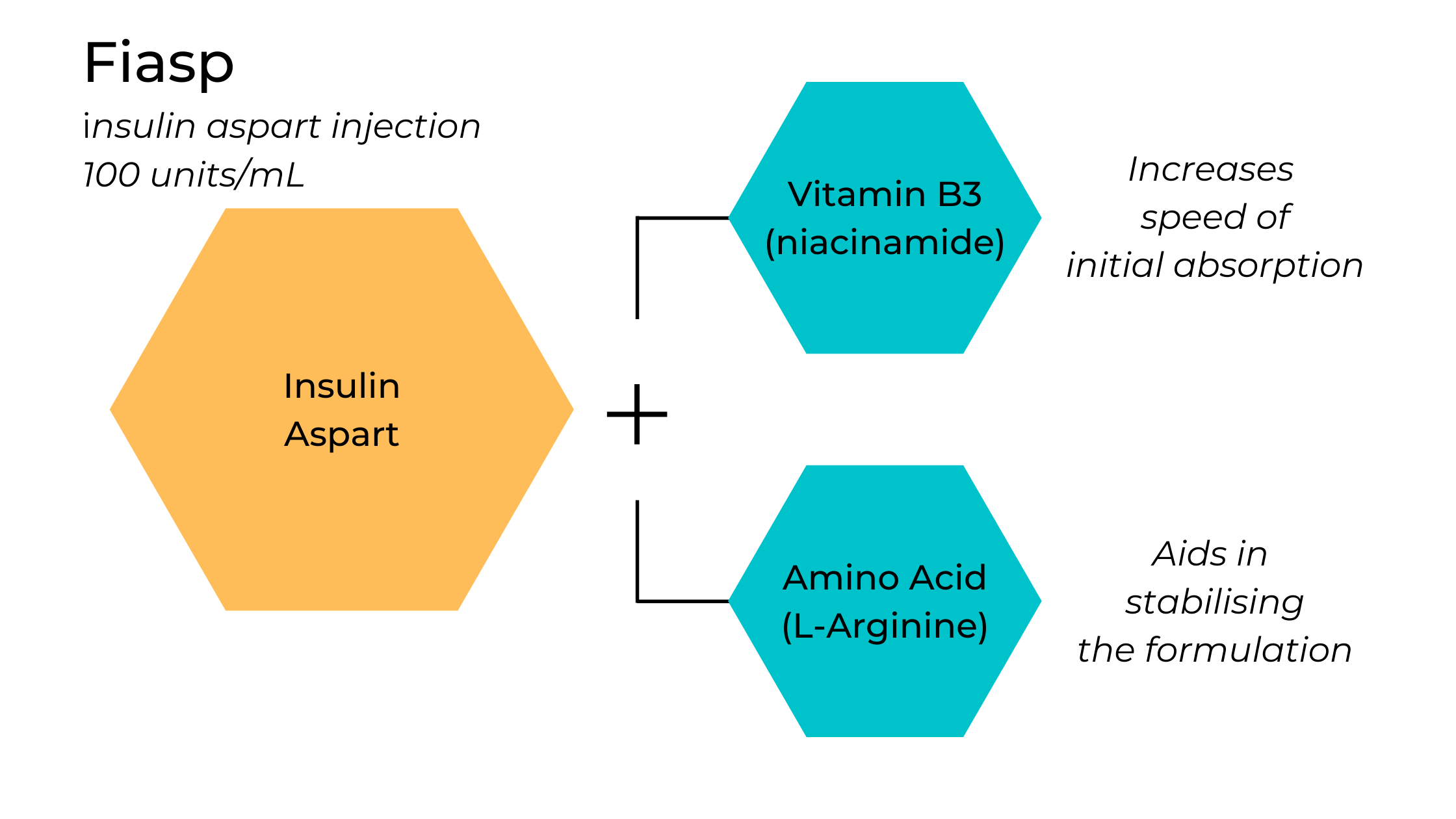 Fiasp is made up insulin aspart and Vitamin B3 (niacinamide) and an amino acid (L-Arginine)