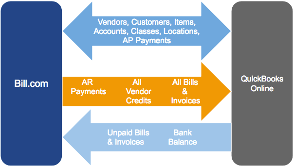 QuickBooks Online sync flow 2 way payments