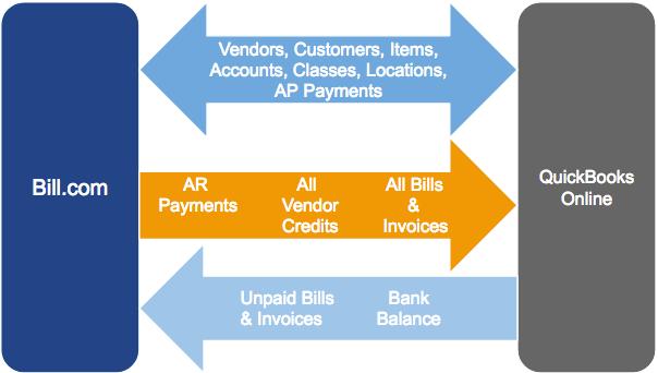 QBO sync image: payments 2 way