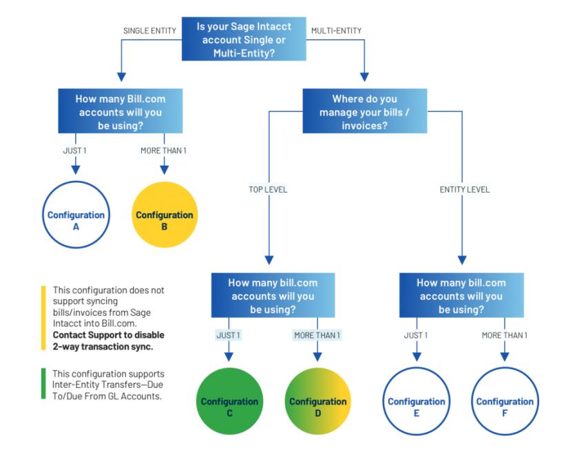 Intacct sync setup decision tree