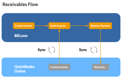Receivables Flow