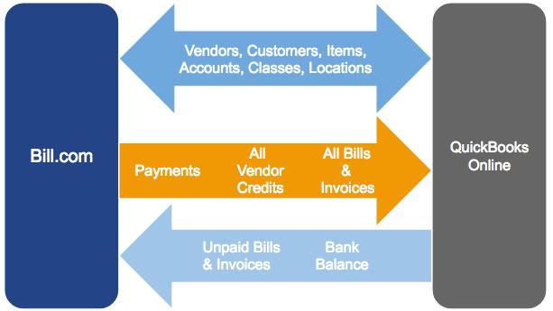QBO sync image: payments 1 way