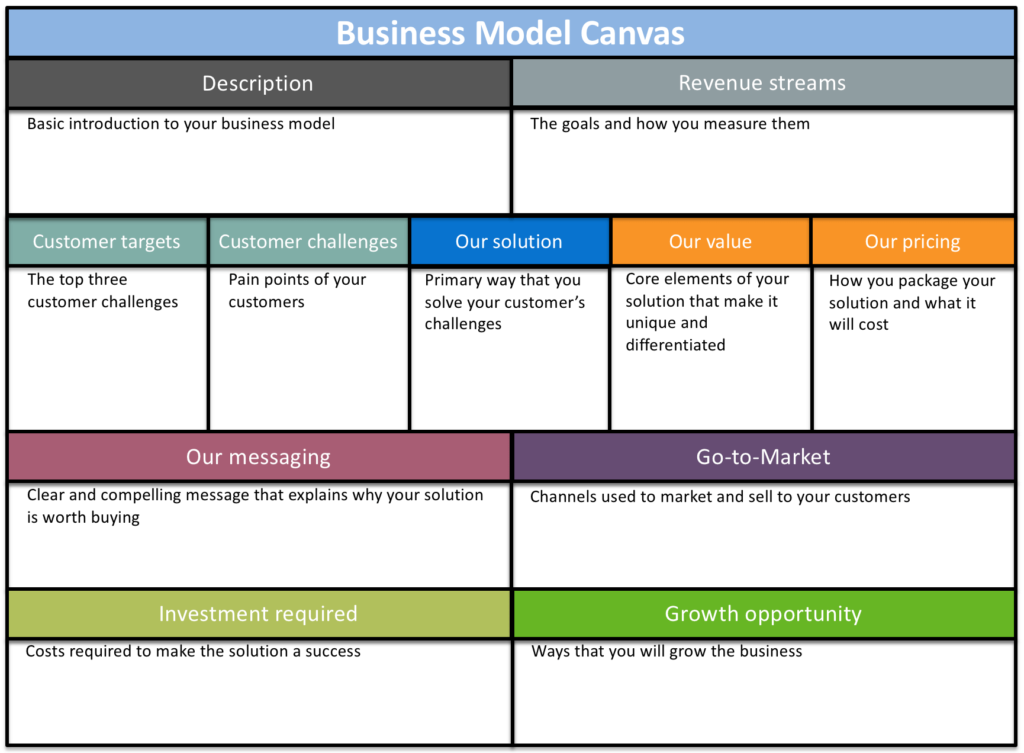 Blog - 6 Free Business Plan Templates for Product Managers - inline image