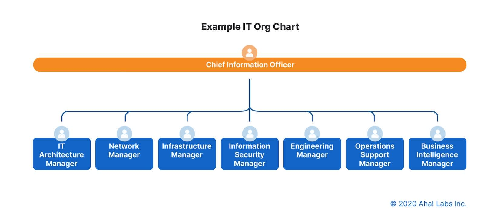An example of an IT org chart with a Chief Information Officer at the top.