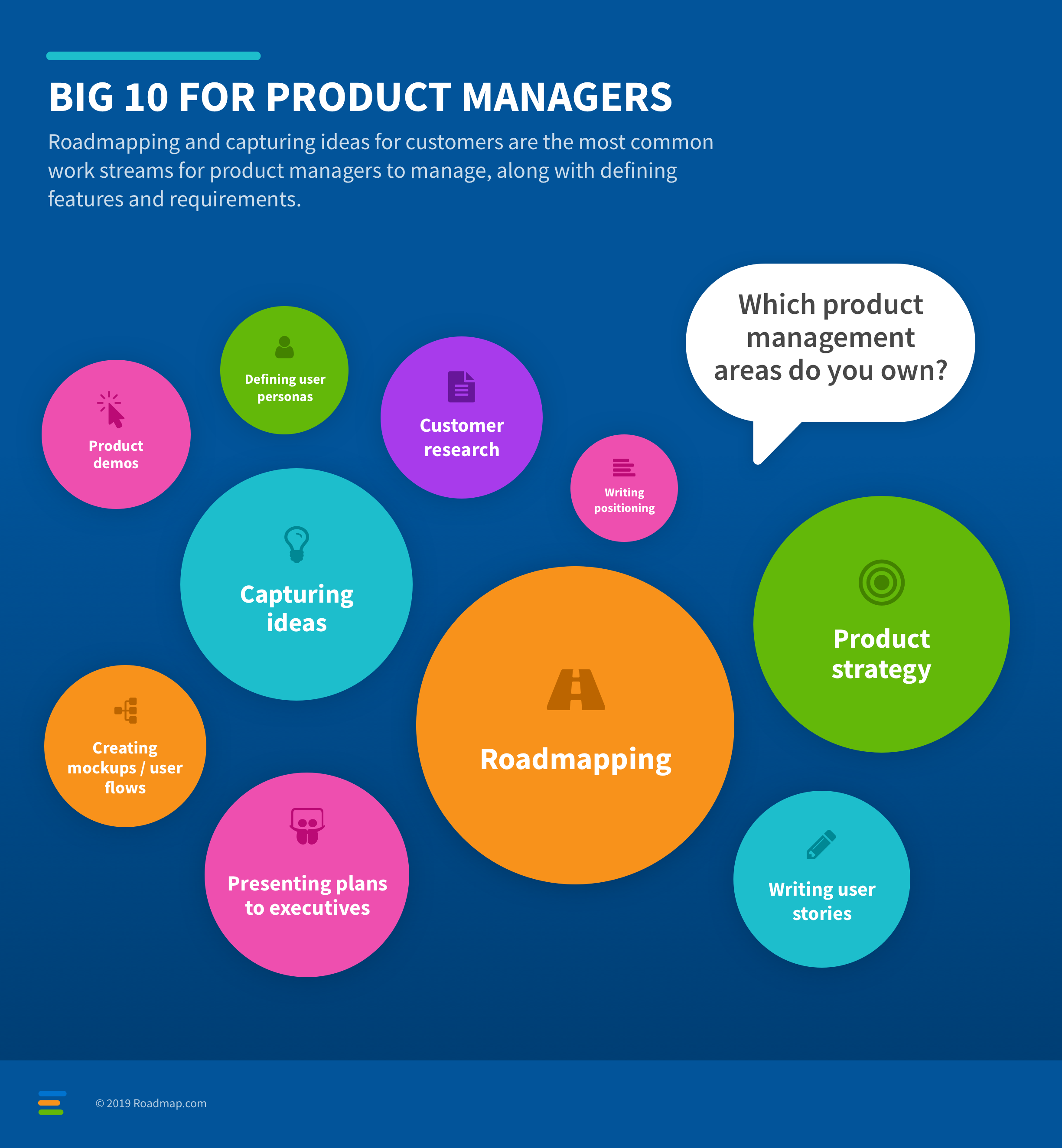 Blog - Roadmap.com Survey Shows Product Managers Struggle With Strategy and Marketing - inline image
