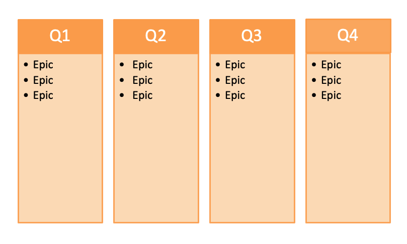 Epics Roadmap Template
