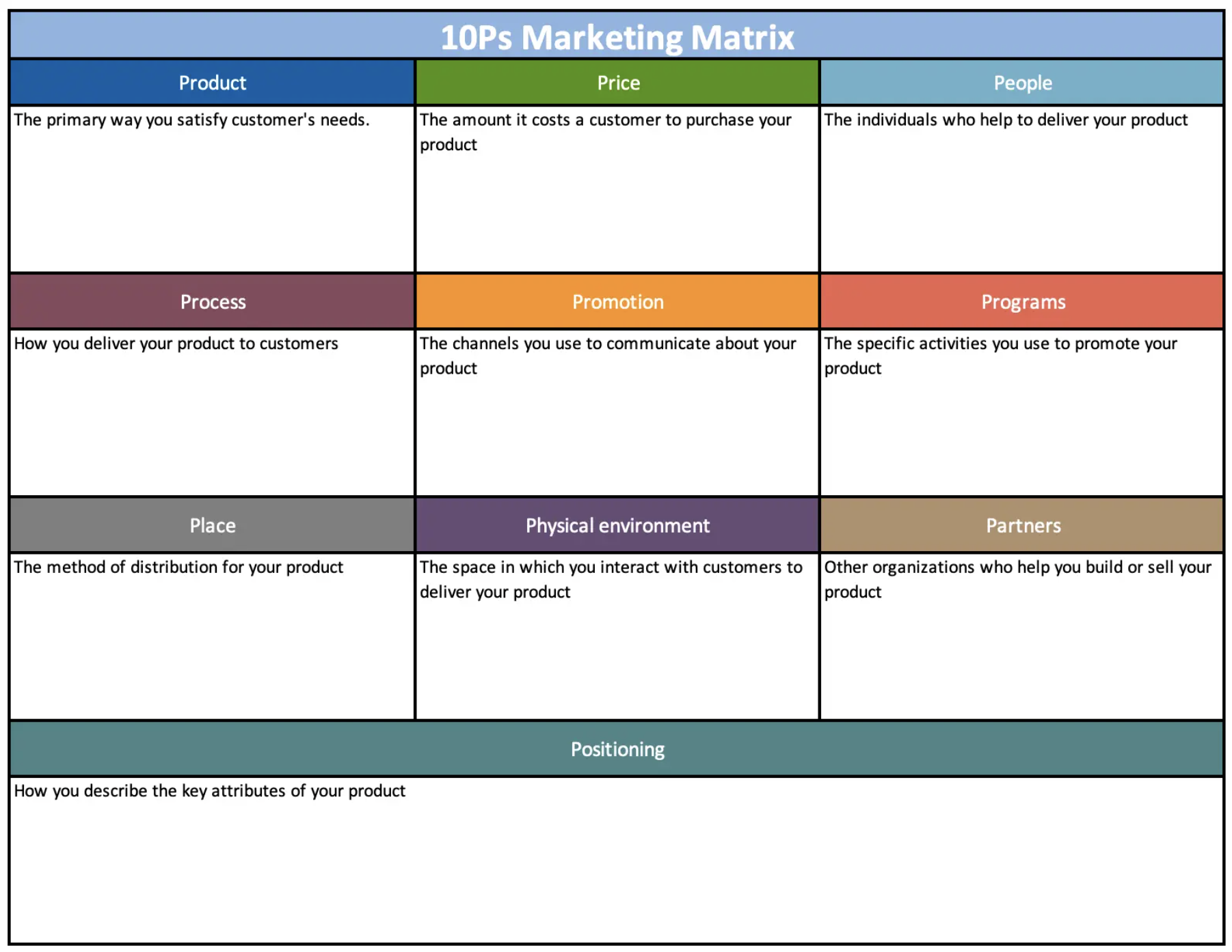 A table of the 10Ps of marketing