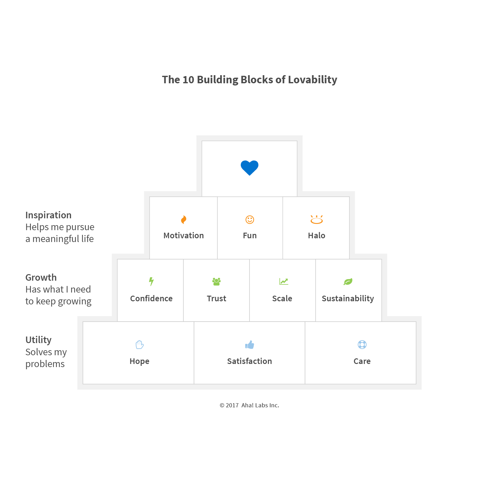 Blog - The 10 Building Blocks of Lovability - inline image