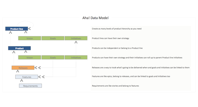 The Aha! Data Model