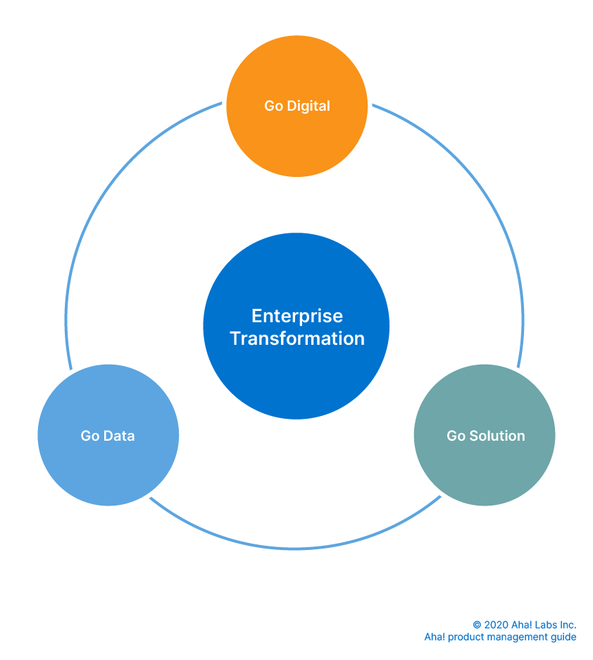 types of business transformation diagram
