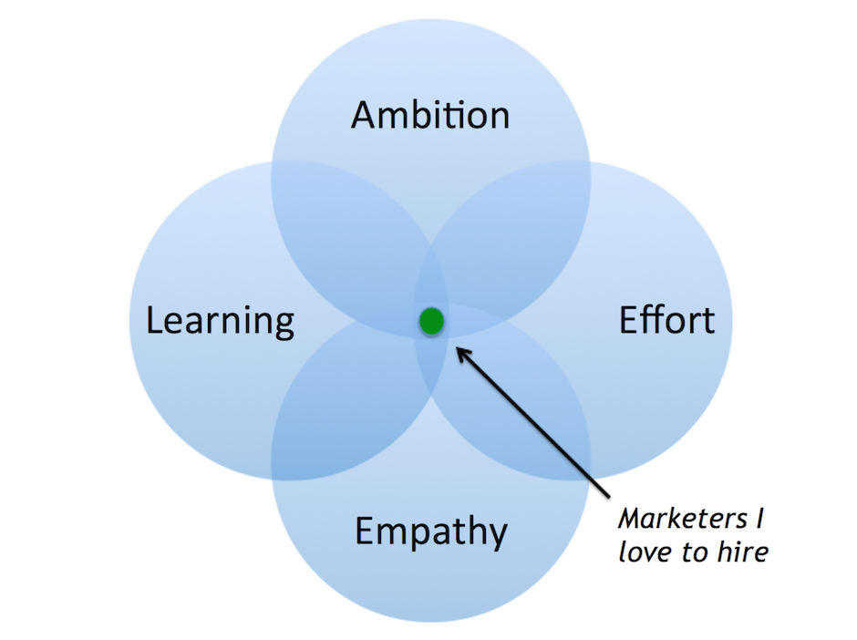 Blog - The 4 Qualities of Marketing Leaders I Love to Hire - inline image