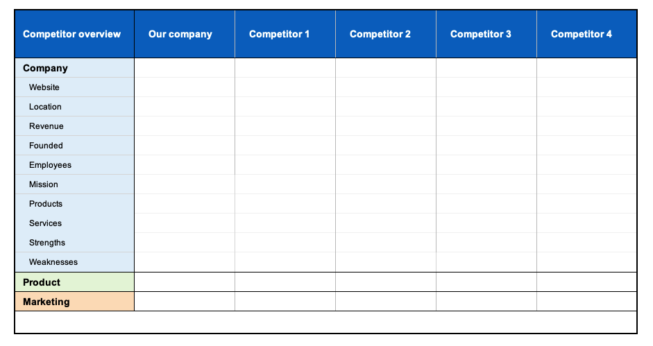 competitor-overview-template
