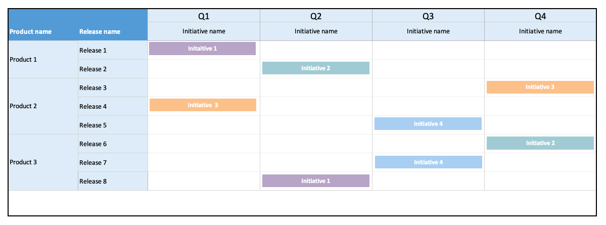 Initiatives Roadmap Template
