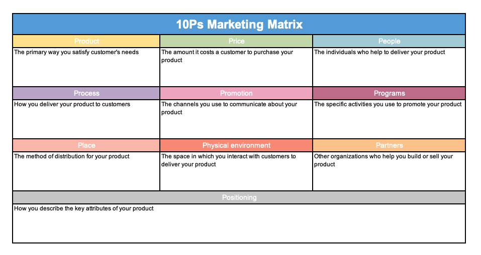 10Ps marketing matrix template